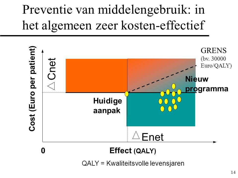 Preventie van middelengebruik: in het algemeen zeer kosten-effectief
