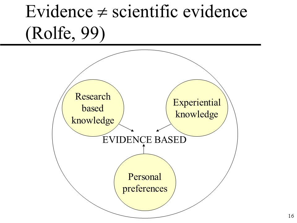 Evidence  scientific evidence (Rolfe, 99)