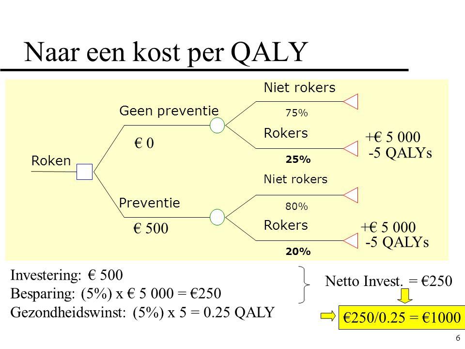 Naar een kost per QALY +€ 5 000 € 0 -5 QALYs € 500 +€ 5 000 -5 QALYs