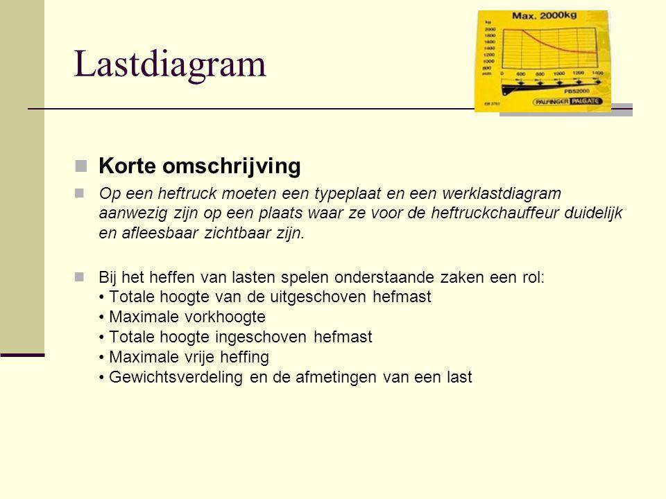 Lastdiagram Korte omschrijving