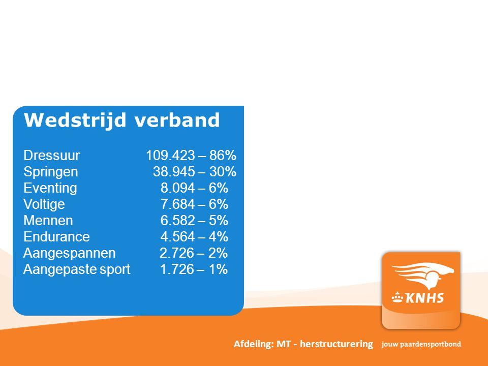 Wedstrijd verband Dressuur. 109. 423 – 86% Springen. 38