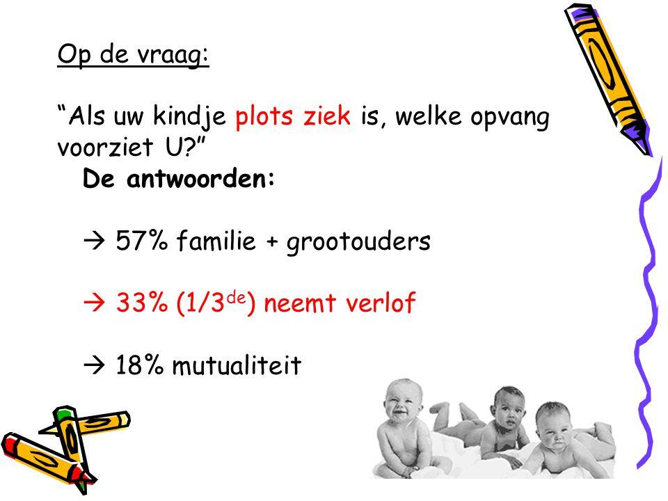 Op de vraag: Als uw kindje plots ziek is, welke opvang. voorziet U De antwoorden:  57% familie + grootouders.
