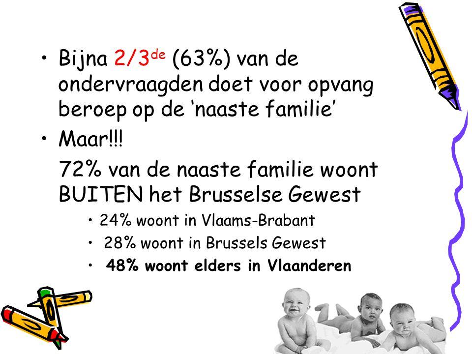 72% van de naaste familie woont BUITEN het Brusselse Gewest