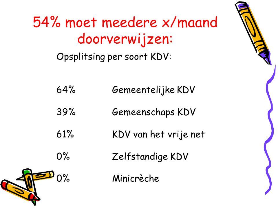 54% moet meedere x/maand doorverwijzen: