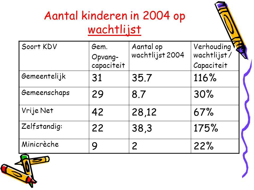 Aantal kinderen in 2004 op wachtlijst