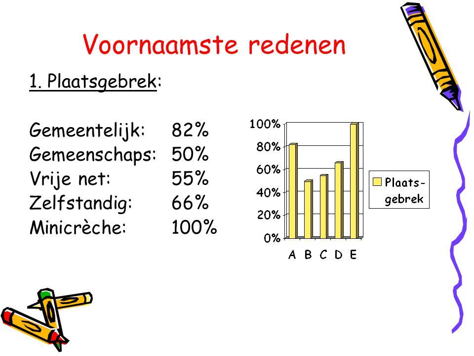 Voornaamste redenen 1. Plaatsgebrek: Gemeentelijk: 82%