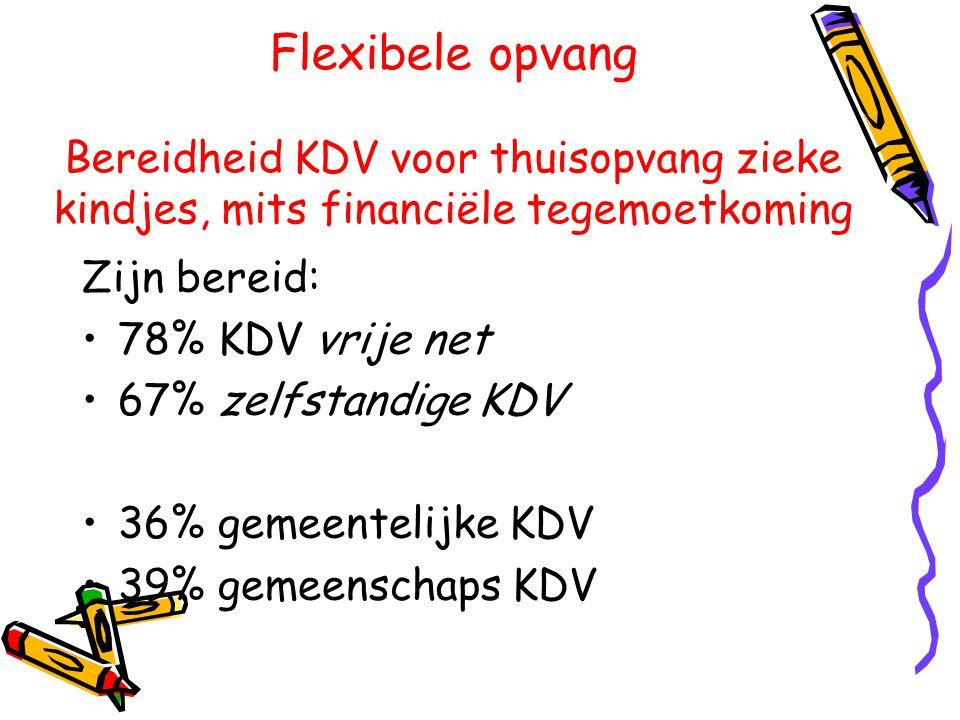 Flexibele opvang Bereidheid KDV voor thuisopvang zieke kindjes, mits financiële tegemoetkoming