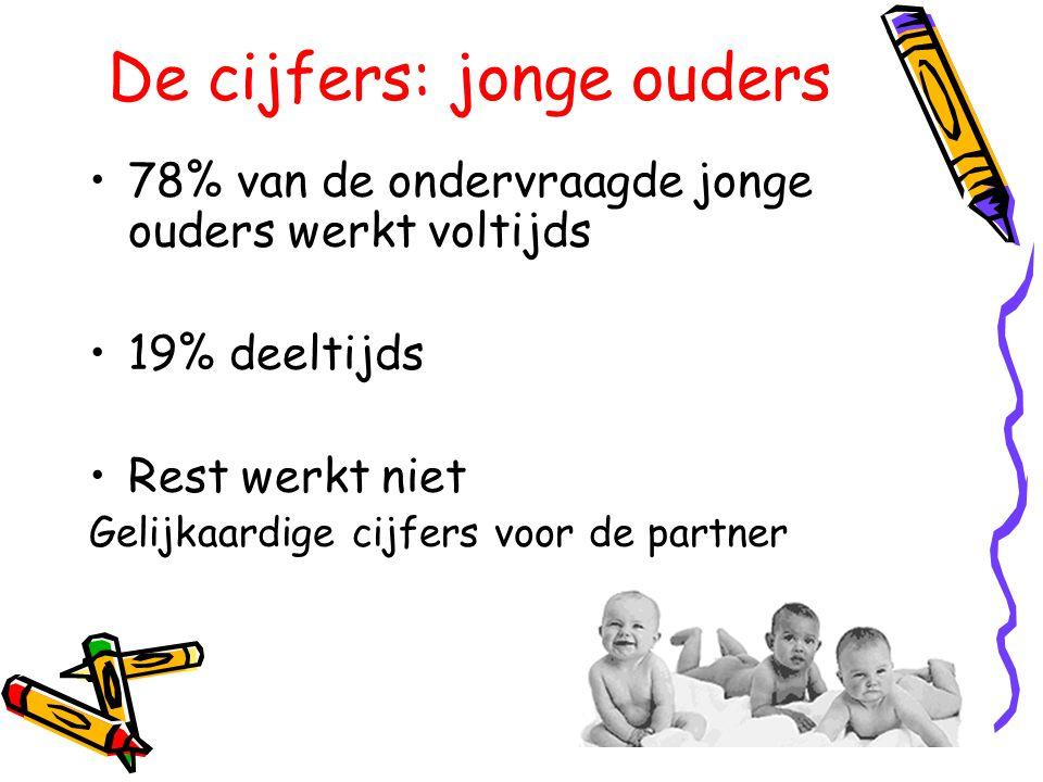De cijfers: jonge ouders