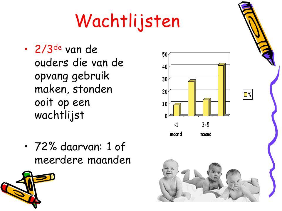 Wachtlijsten 2/3de van de ouders die van de opvang gebruik maken, stonden ooit op een wachtlijst.