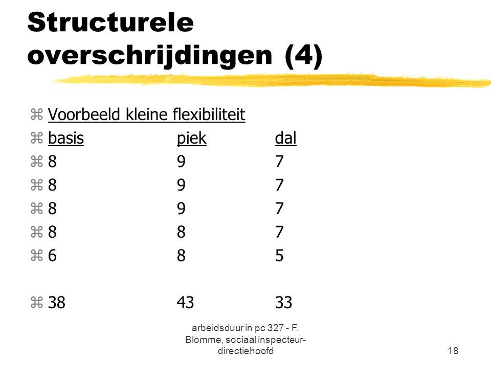 Structurele overschrijdingen (4)