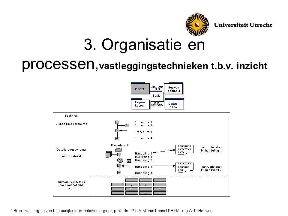 3. Organisatie en processen,vastleggingstechnieken t.b.v. inzicht