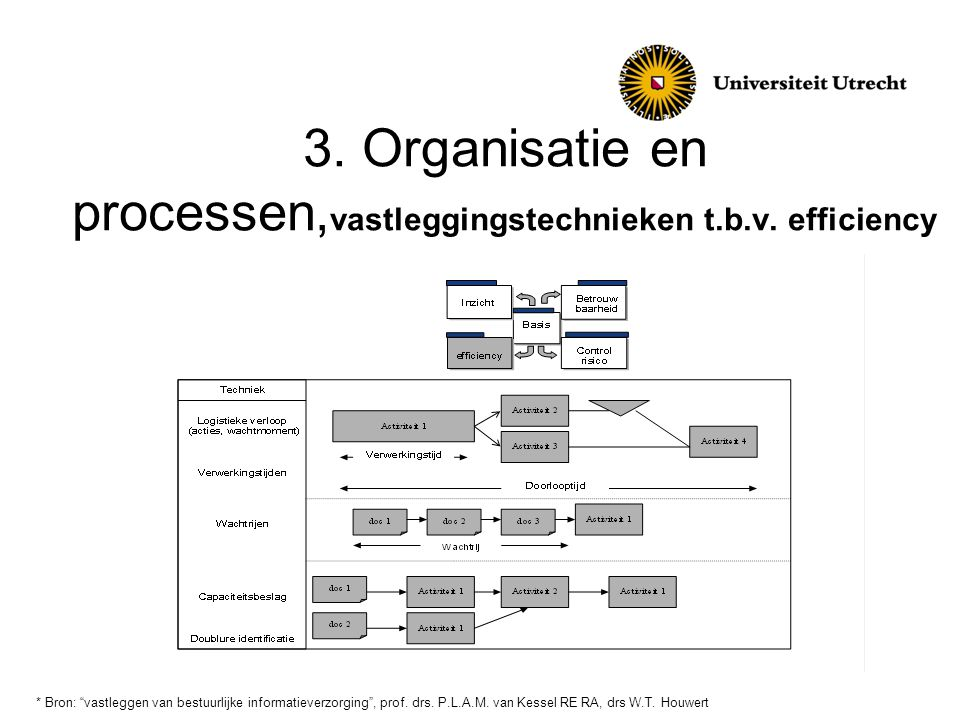 3. Organisatie en processen,vastleggingstechnieken t.b.v. efficiency