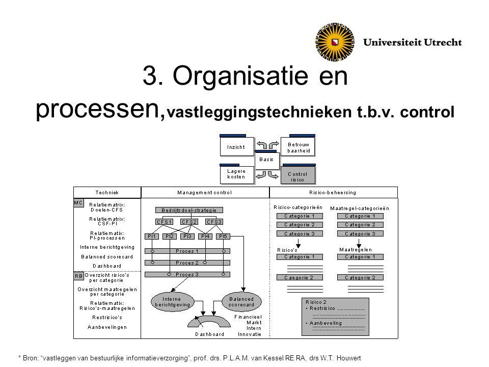 3. Organisatie en processen,vastleggingstechnieken t.b.v. control