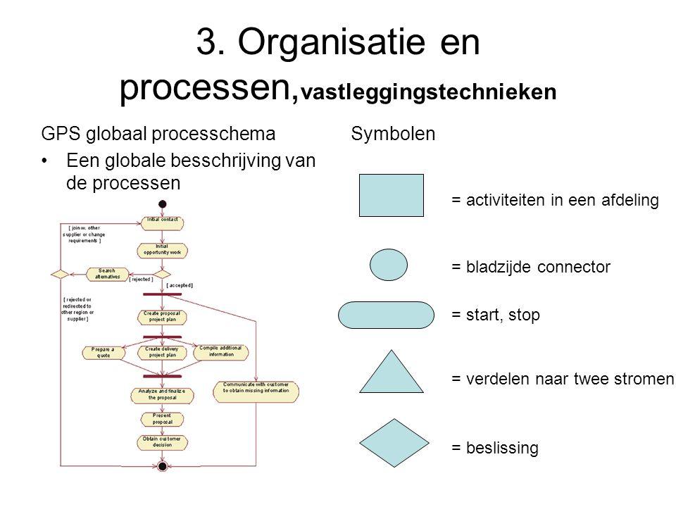 3. Organisatie en processen,vastleggingstechnieken