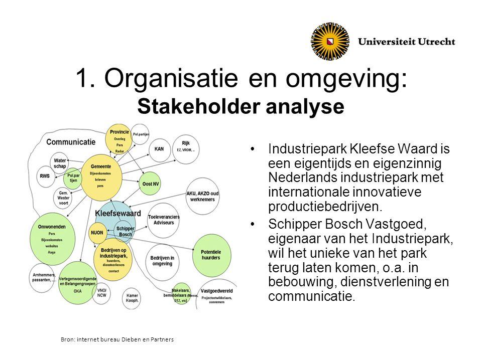 1. Organisatie en omgeving: Stakeholder analyse