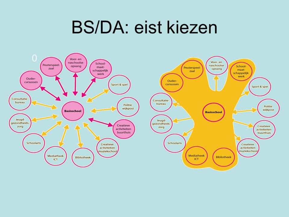 BS/DA: eist kiezen