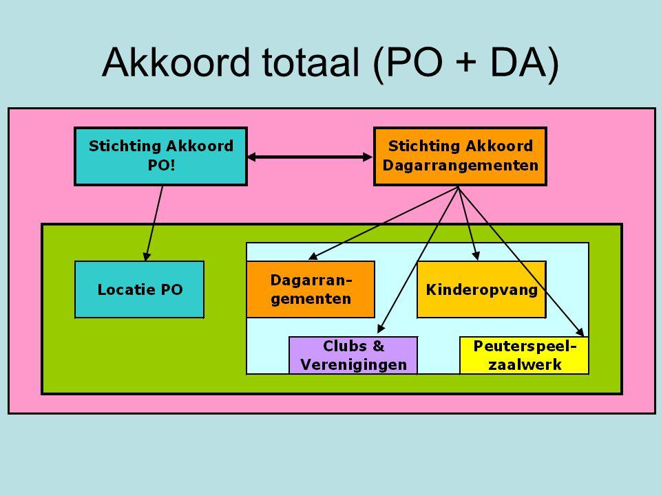 Akkoord totaal (PO + DA)