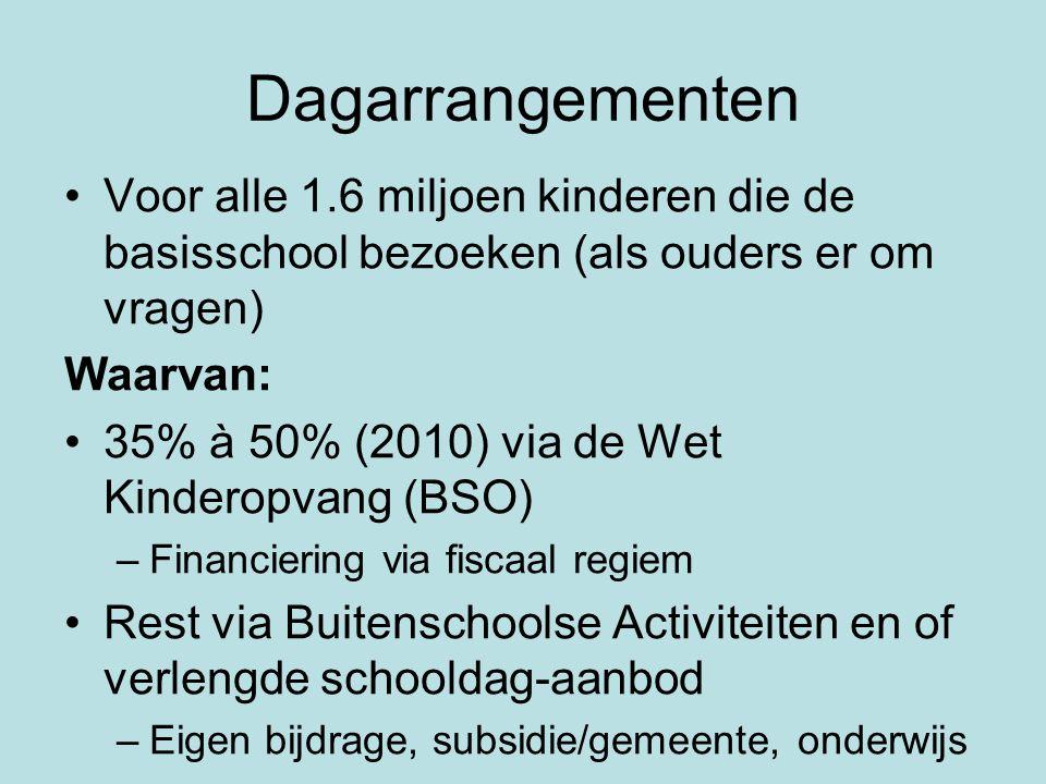 Dagarrangementen Voor alle 1.6 miljoen kinderen die de basisschool bezoeken (als ouders er om vragen)