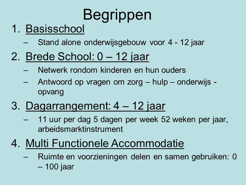 Begrippen Basisschool Brede School: 0 – 12 jaar