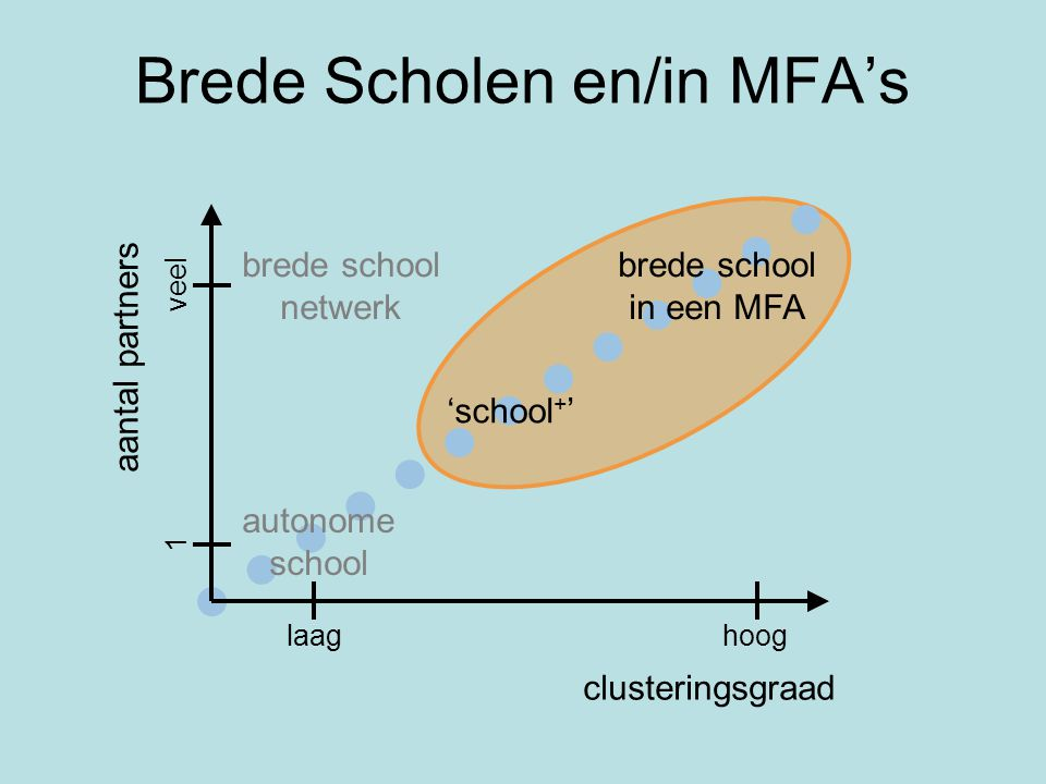 Brede Scholen en/in MFA's