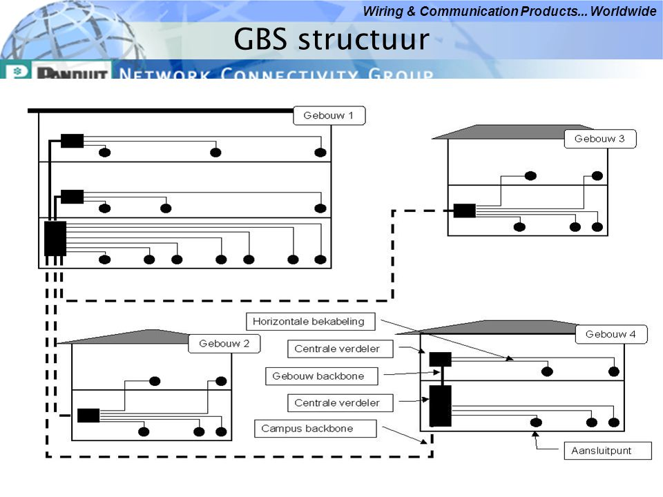 GBS structuur