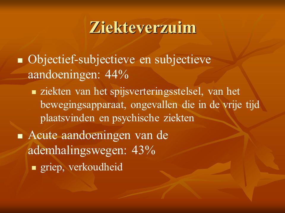 Ziekteverzuim Objectief-subjectieve en subjectieve aandoeningen: 44%