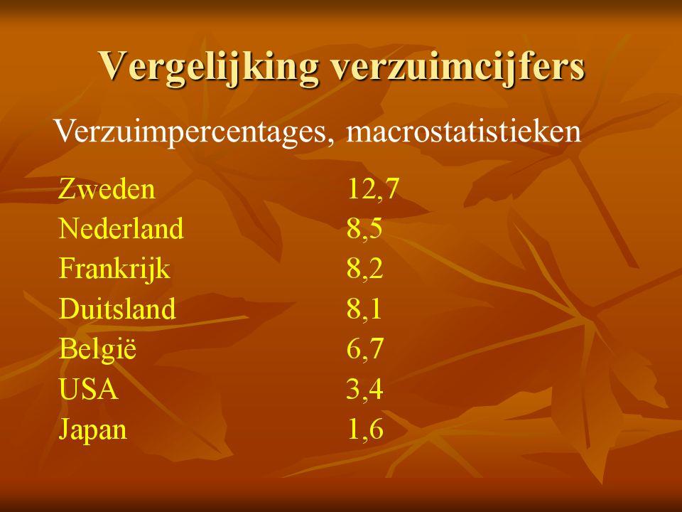 Vergelijking verzuimcijfers
