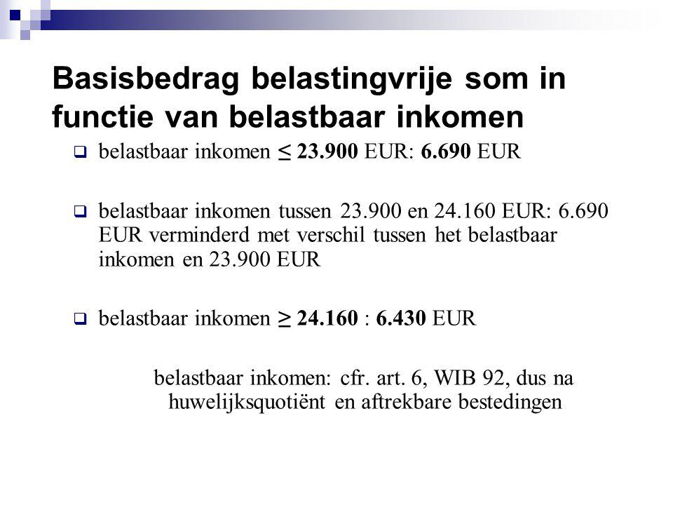 Basisbedrag belastingvrije som in functie van belastbaar inkomen