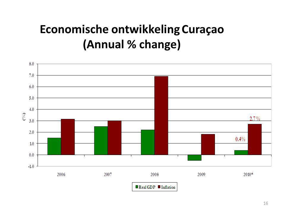 Economische ontwikkeling Curaçao (Annual % change)