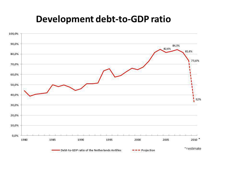 Development debt-to-GDP ratio