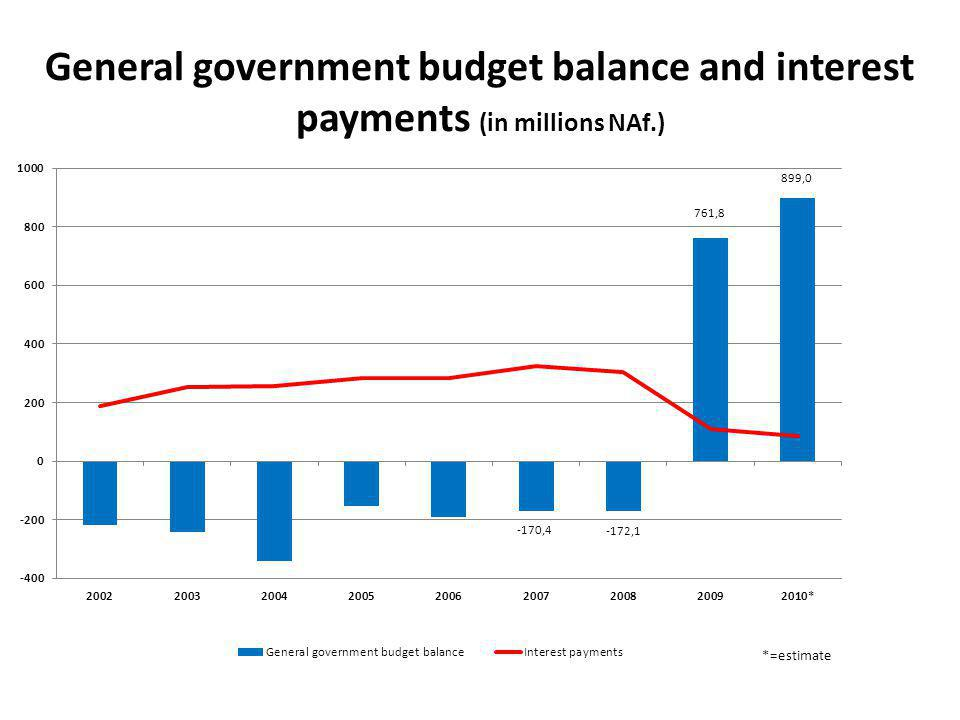 General government budget balance and interest payments (in millions NAf.)