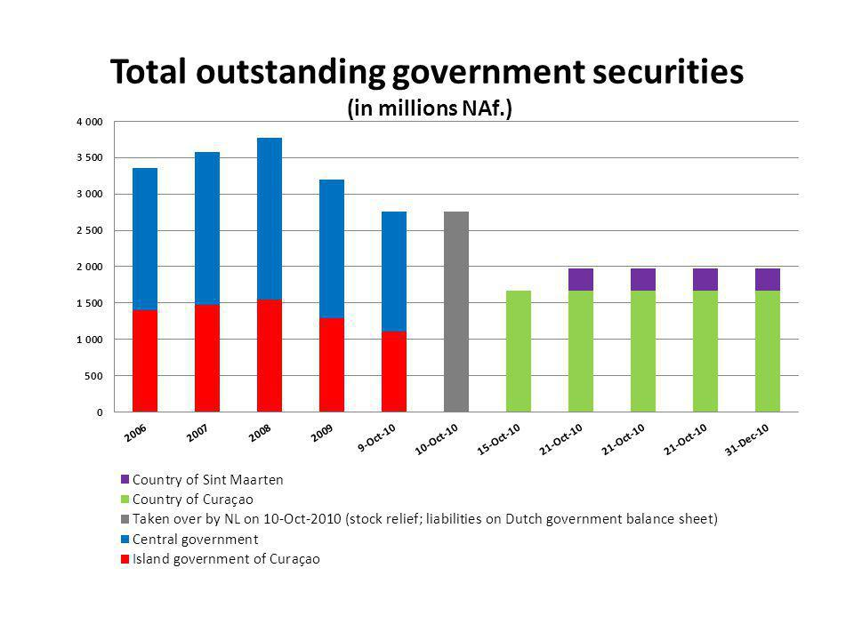 Total outstanding government securities (in millions NAf.)