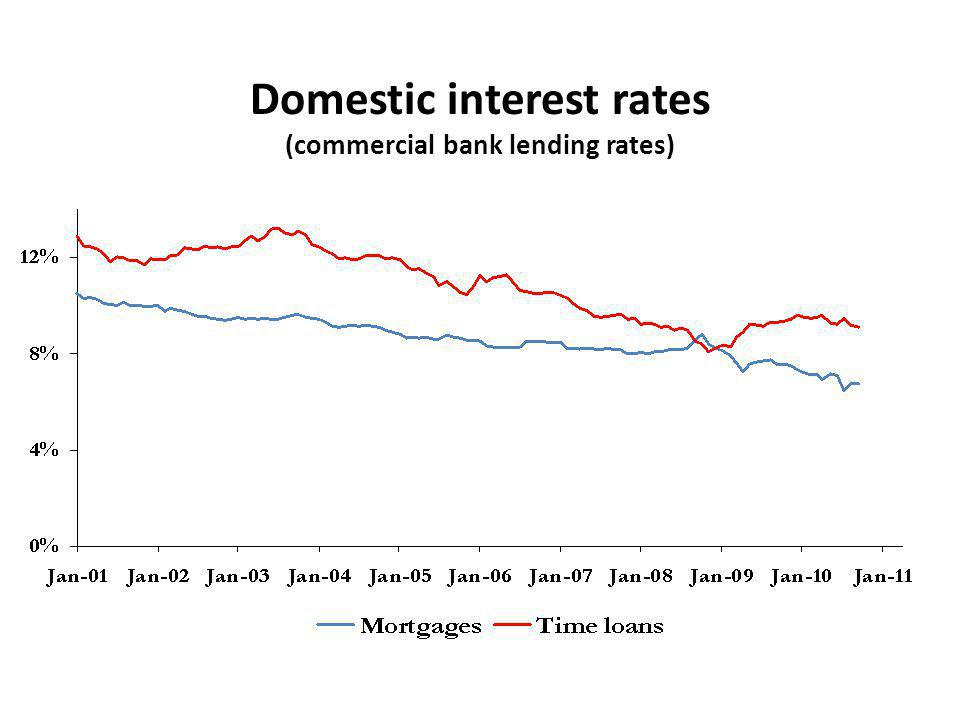 Domestic interest rates (commercial bank lending rates)