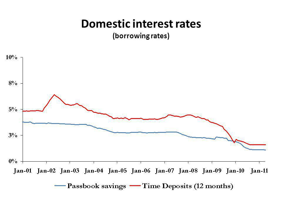 Domestic interest rates (borrowing rates)