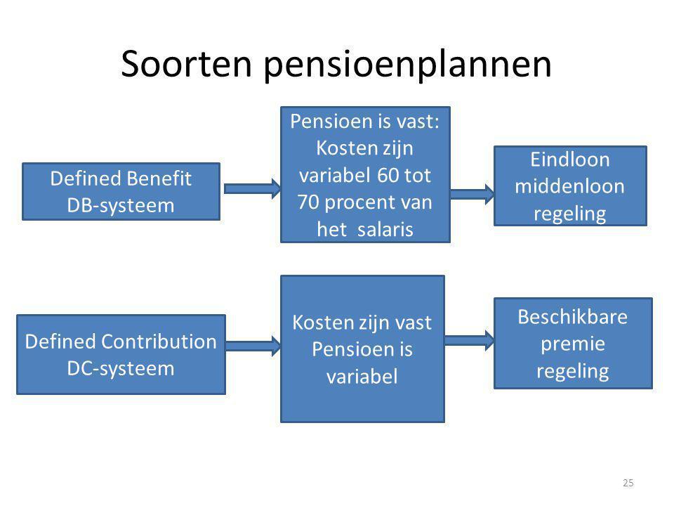 Soorten pensioenplannen