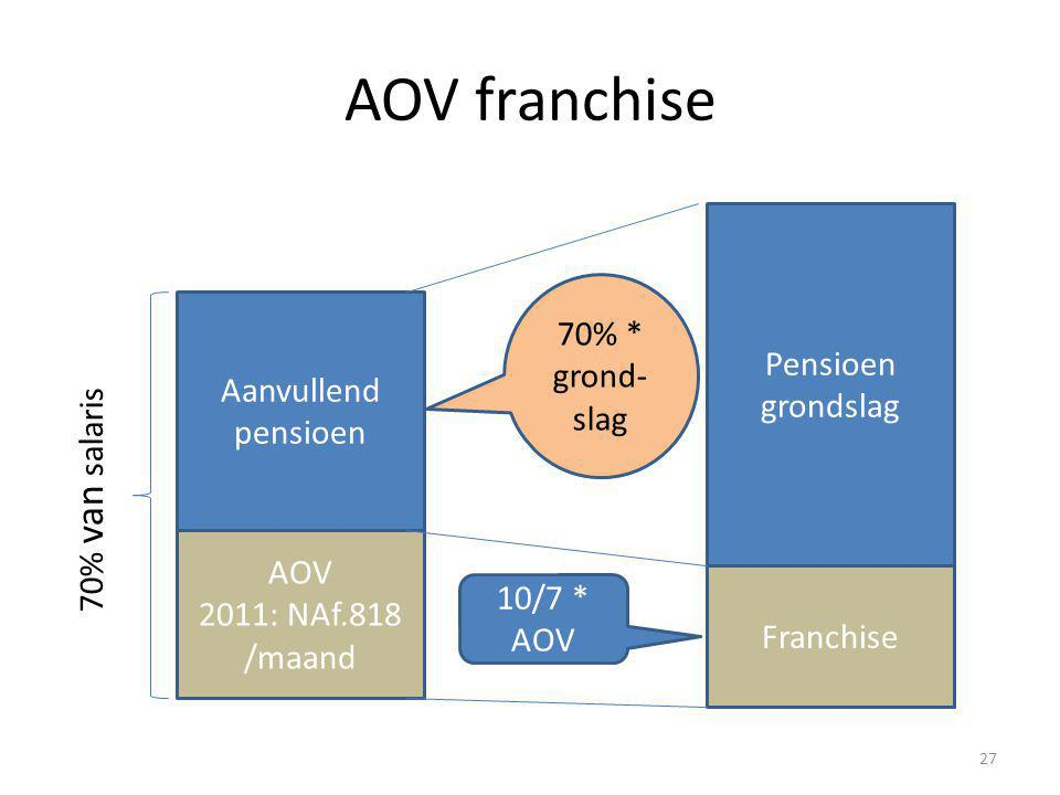 AOV franchise Pensioen grondslag 70% * grond- slag Aanvullend pensioen