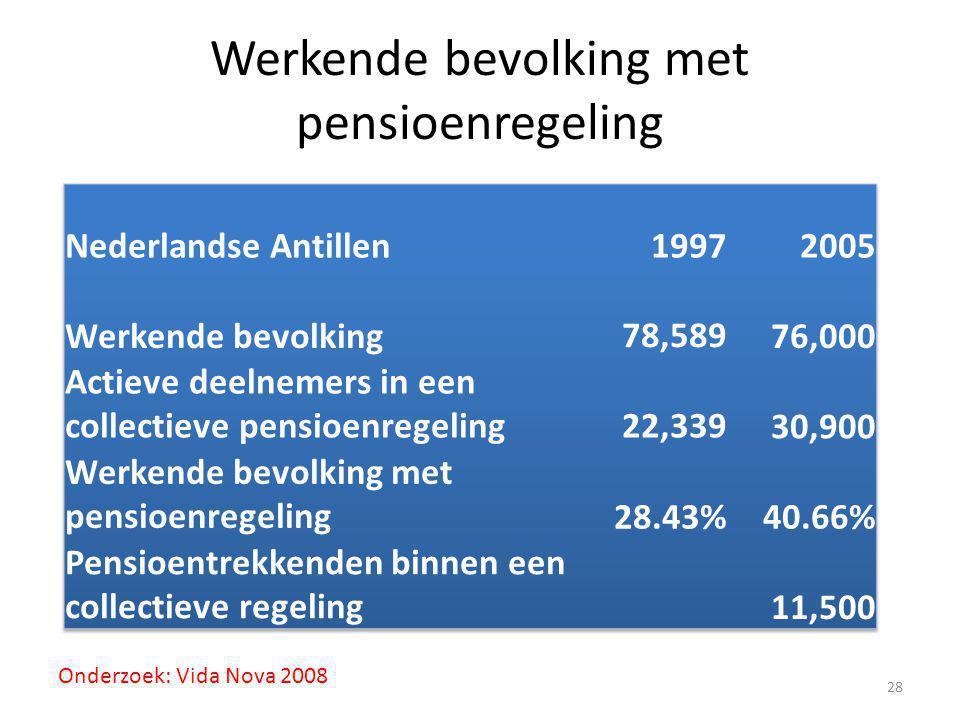 Werkende bevolking met pensioenregeling