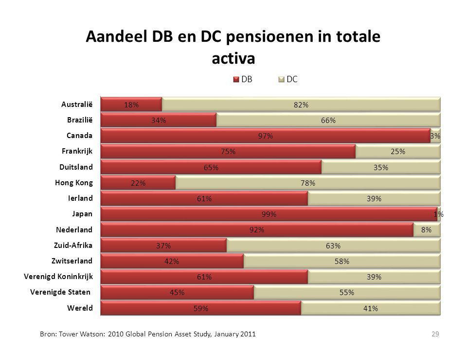 Bron: Tower Watson: 2010 Global Pension Asset Study, January 2011