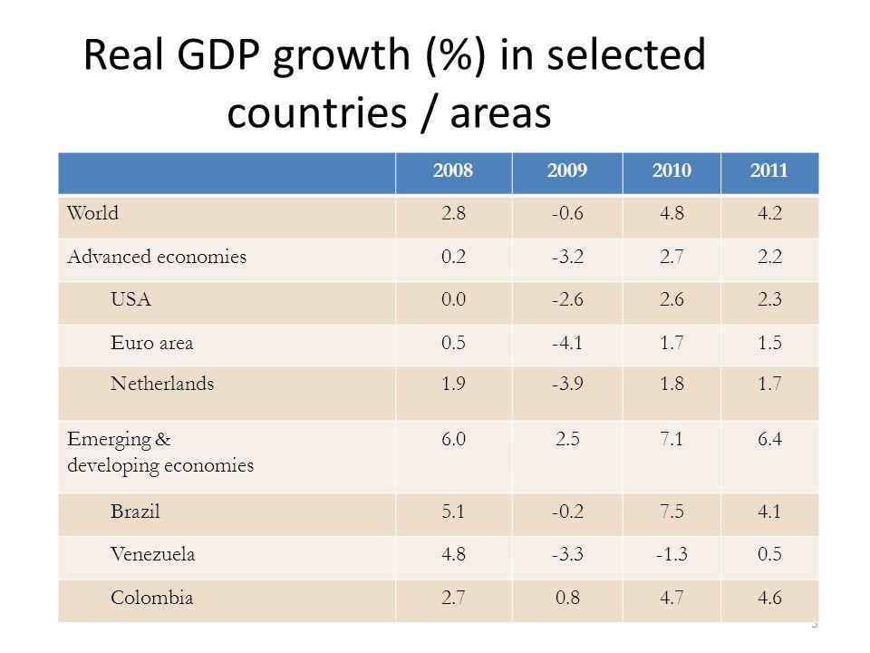 Real GDP growth (%) in selected countries / areas