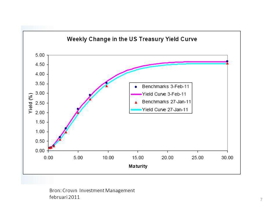 Bron: Crown Investment Management februari 2011