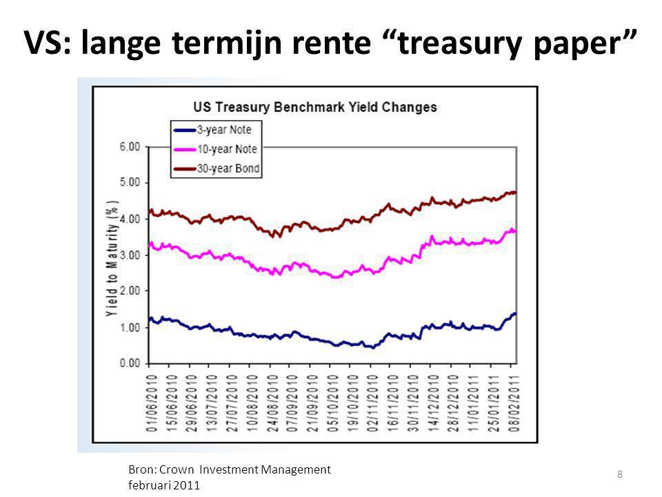 VS: lange termijn rente treasury paper