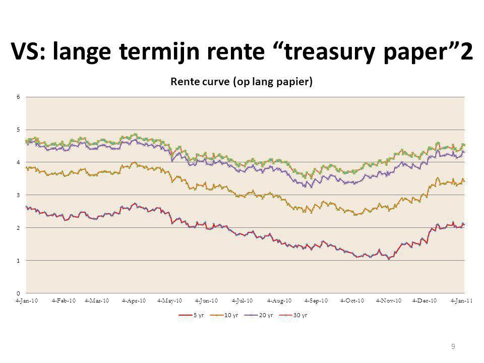 VS: lange termijn rente treasury paper 2