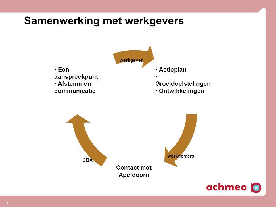 Samenwerking met werkgevers
