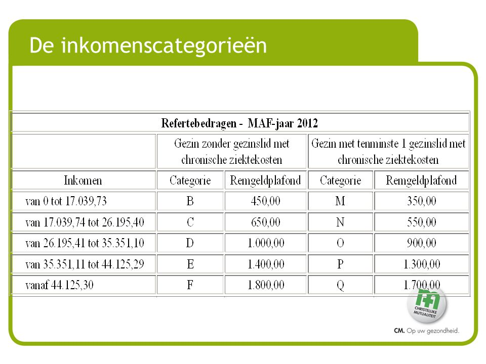 De inkomenscategorieën