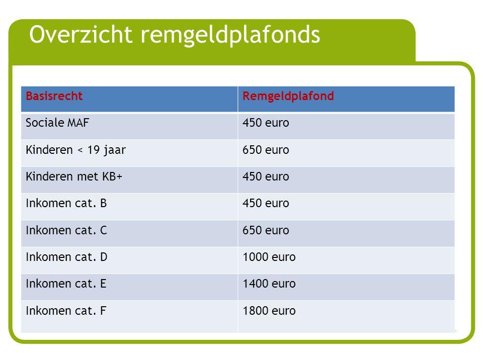 Overzicht remgeldplafonds