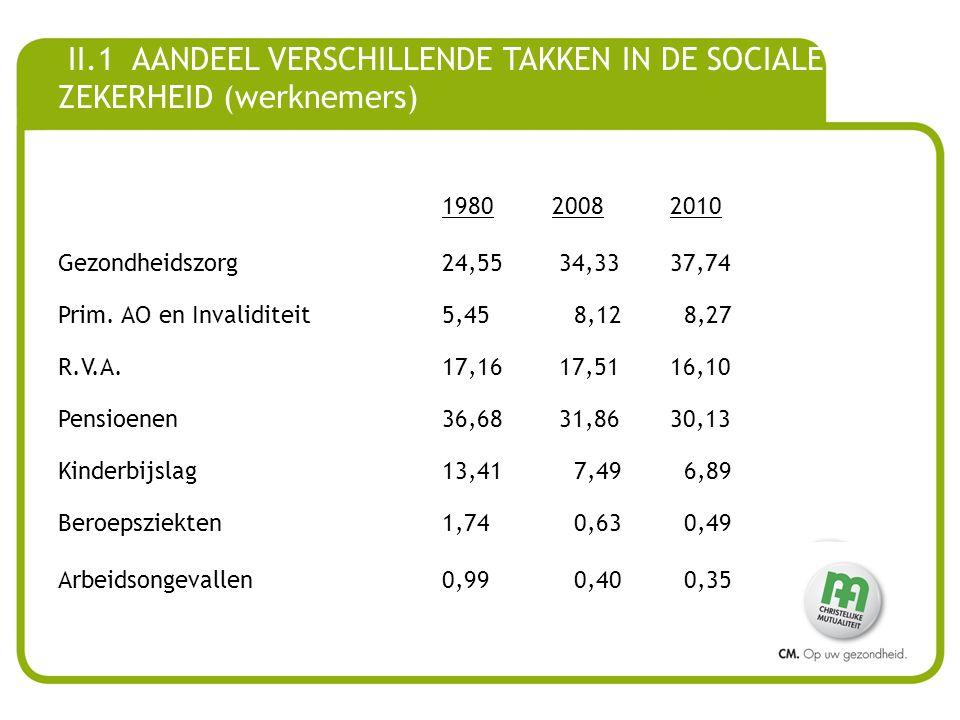 II.1 AANDEEL VERSCHILLENDE TAKKEN IN DE SOCIALE ZEKERHEID (werknemers)