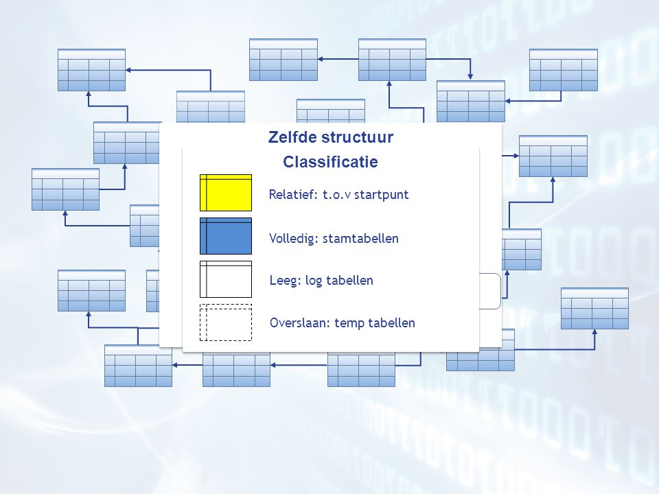 % Zelfde structuur Classificatie Productie data