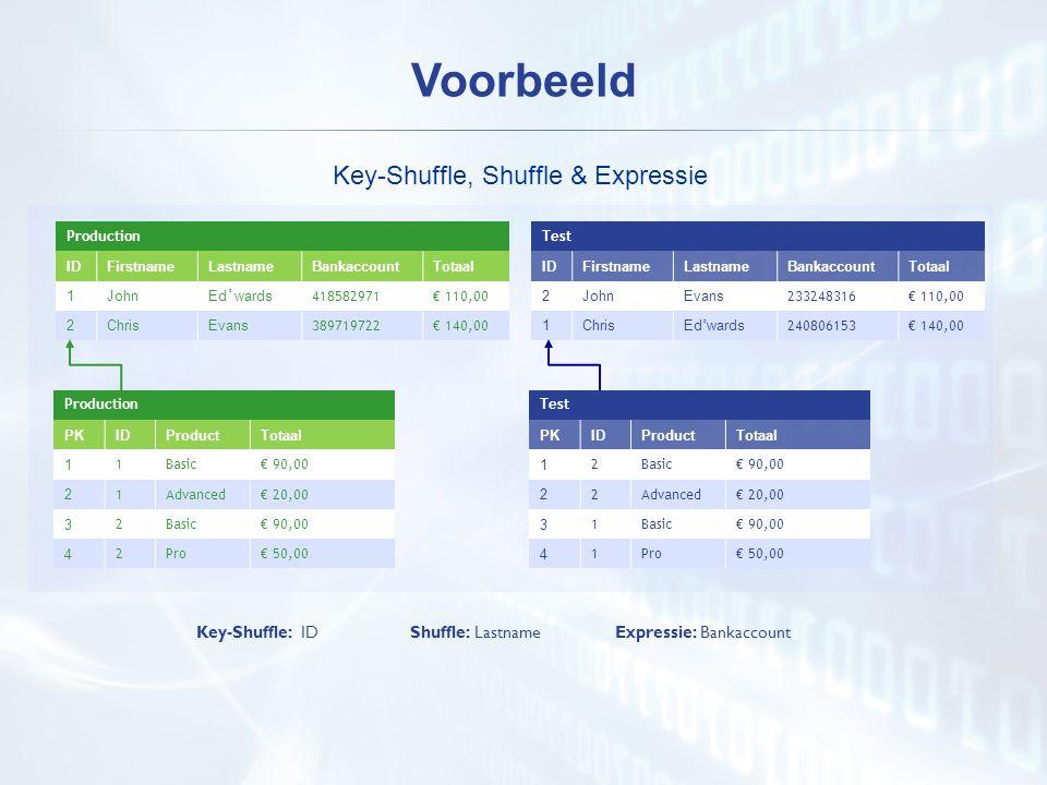 Key-Shuffle, Shuffle & Expressie