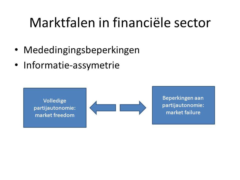 Marktfalen in financiële sector