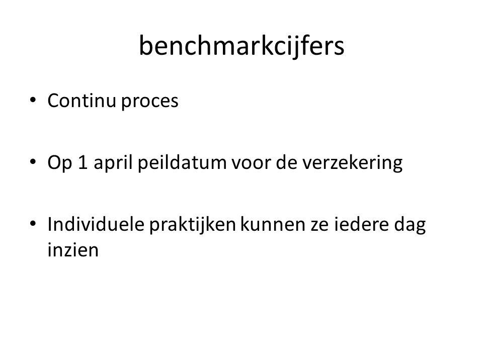 benchmarkcijfers Continu proces